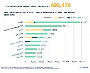Statistics Displacement Europe