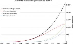 Cumalitive Plastic Waste Disposal
